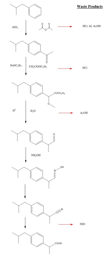 FIG. 4 | Boots Synthesis of Ibuprofen showing waste products